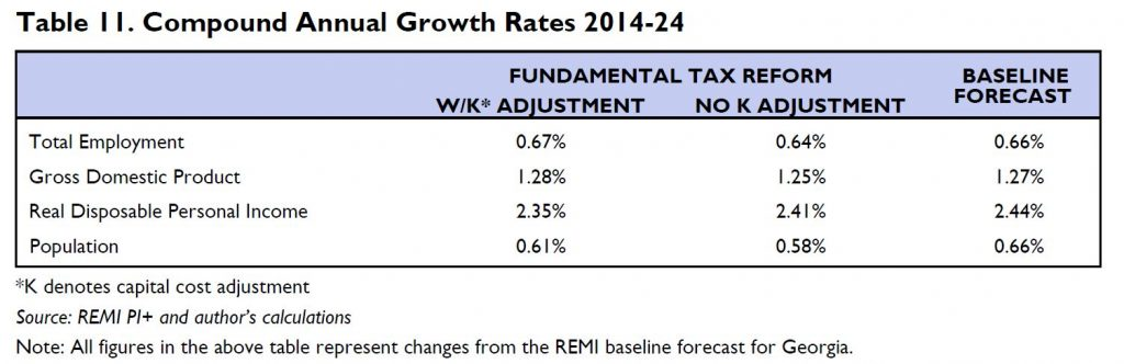 Tax Reform Growth Rates